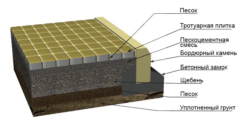 толщина бетона для машины